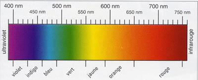 Apr s l ge du cuivre la fibre optique - Cercle chromatique longueur d onde ...